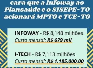 I-Tech será 75% mais cara que a Infoway ao Plansaúde e o SISEPE-TO acionará MPTO e TCE-TO