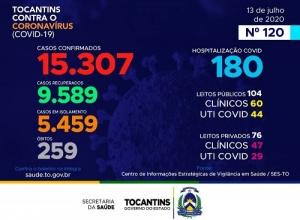 Mais quatro mortes por coronavírus no Tocantins e total de infectados chega a 15.307