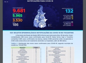 Tocantins tem 186 mortos por Covid-19