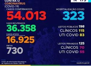 Estado teve 19 novas e mais de mil casos de Covid-19 em um único dia