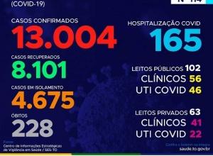 Tocantins passa de 13 mil infectados
