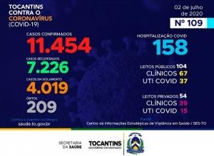 Cinco novas mortes e mais 232 casos de coronavírus no Tocantins